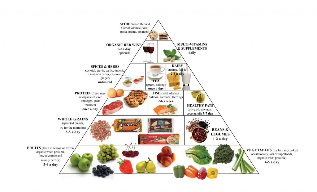 Food Pyramid for Court Reporter Nutrition